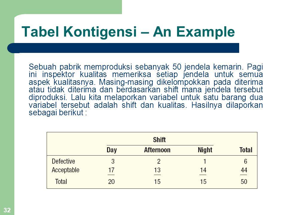 32 Tabel Kontigensi – An Example Sebuah pabrik memproduksi sebanyak 50 jendela kemarin. Pagi ini inspektor kualitas memeriksa setiap jendela untuk sem
