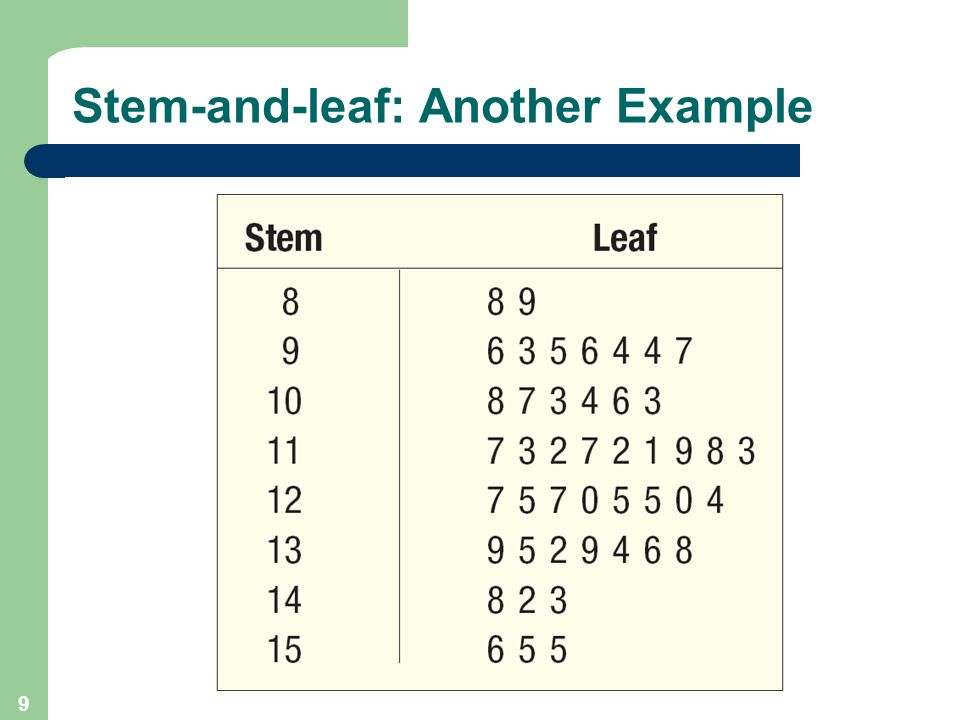 10 Stem-and-leaf: Another Example (Minitab)