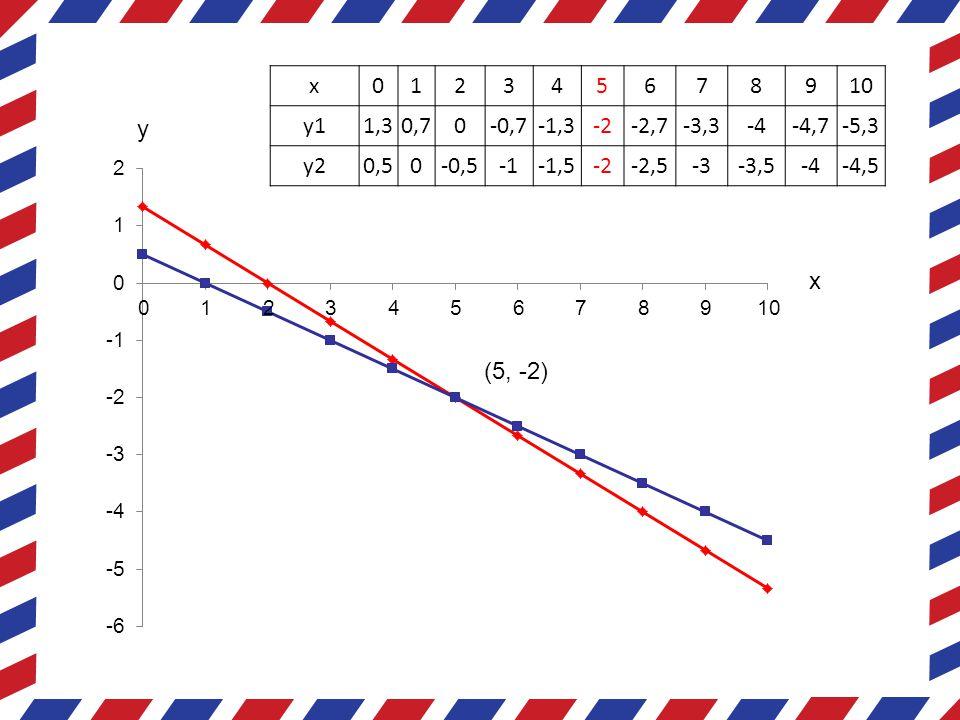 Metode substitusi  Metode substitusi adalah cara untuk menentukan himpunan penyelesaian dengan menggantikan suatu variabel dengan variabel yang lainnya.