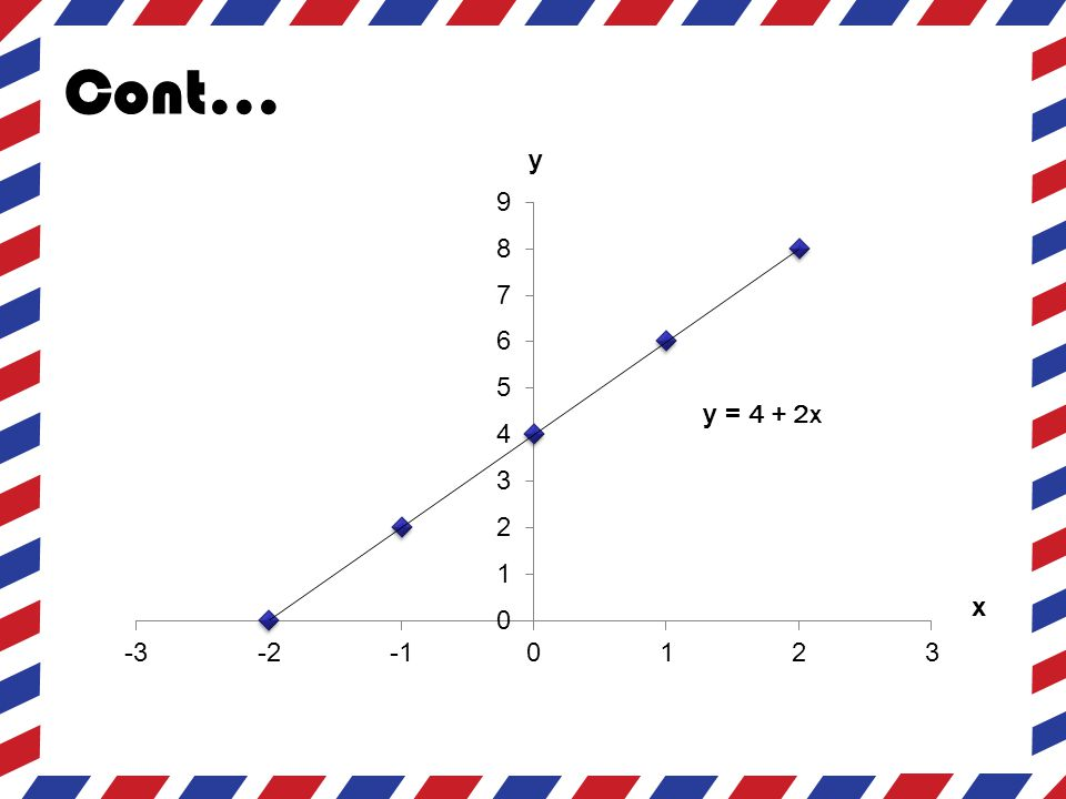 Cara Matematis  Yaitu dengan mencari titik potong untuk sumbu x dan juga sumbu y.