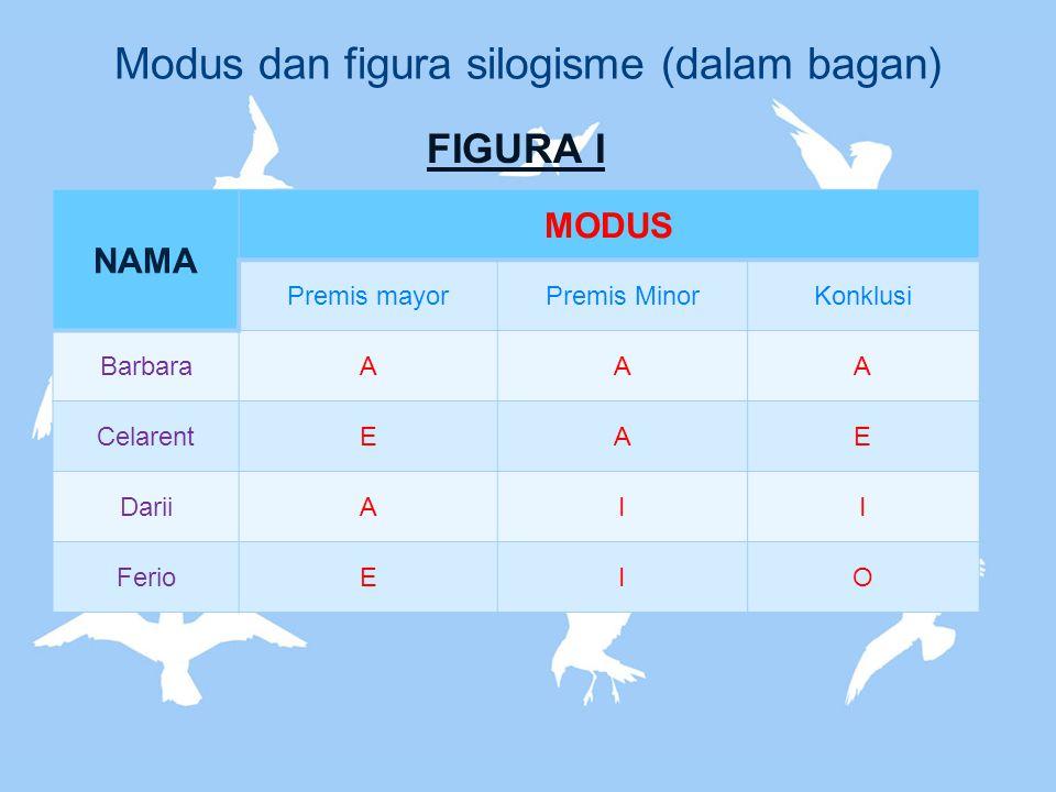 Modus dan figura silogisme (dalam bagan) FIGURA I NAMA MODUS Premis mayorPremis MinorKonklusi BarbaraAAA CelarentEAE DariiAII FerioEIO