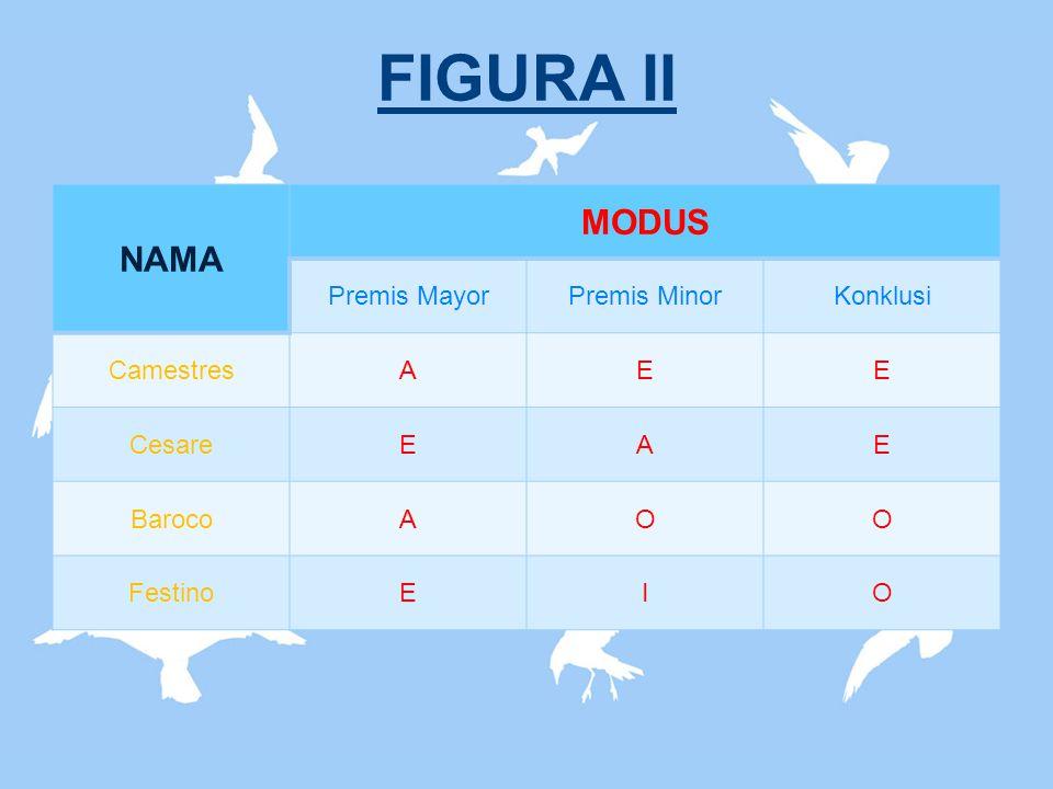 FIGURA II NAMA MODUS Premis MayorPremis MinorKonklusi CamestresAEE CesareEAE BarocoAOO FestinoEIO