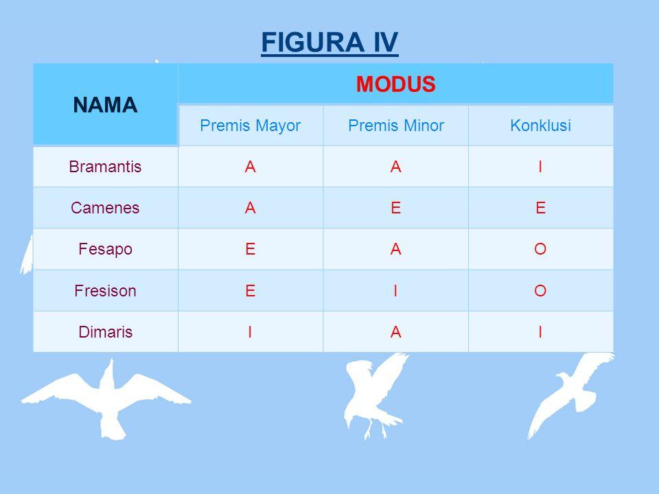 FIGURA IV NAMA MODUS Premis MayorPremis MinorKonklusi BramantisAAI CamenesAEE FesapoEAO FresisonEIO DimarisIAI