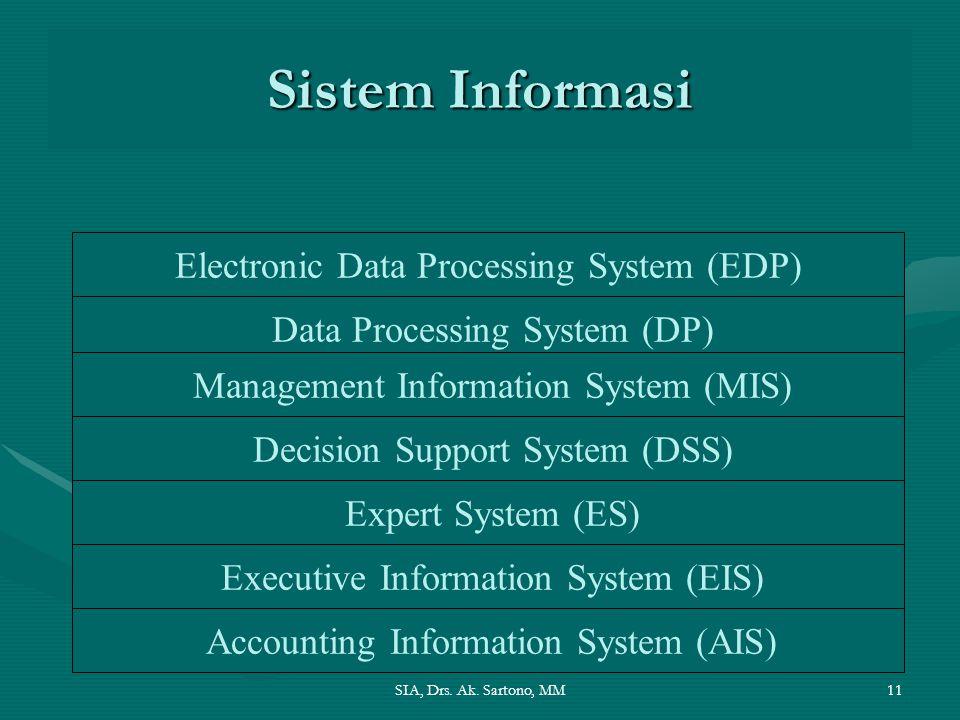 SIA, Drs. Ak. Sartono, MM11 Sistem Informasi Electronic Data Processing System (EDP) Data Processing System (DP) Management Information System (MIS) D