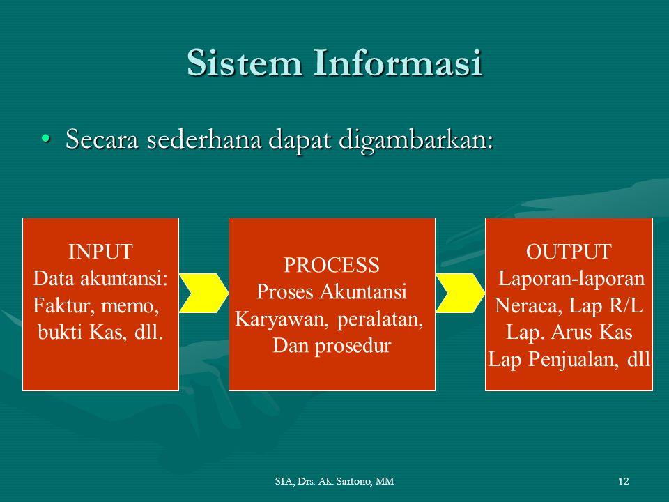 SIA, Drs. Ak. Sartono, MM12 Sistem Informasi Secara sederhana dapat digambarkan:Secara sederhana dapat digambarkan: INPUT Data akuntansi: Faktur, memo