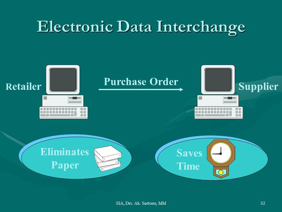 SIA, Drs. Ak. Sartono, MM32 Electronic Data Interchange R etailerSupplier Purchase Order Eliminates Paper Eliminates Paper Saves Time Saves Time