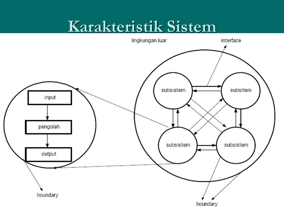 SIA, Drs. Ak. Sartono, MM6 Karakteristik Sistem