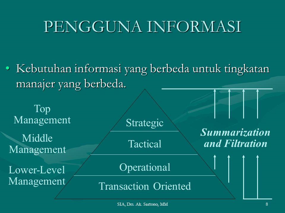 SIA, Drs. Ak. Sartono, MM8 PENGGUNA INFORMASI Kebutuhan informasi yang berbeda untuk tingkatan manajer yang berbeda.Kebutuhan informasi yang berbeda u