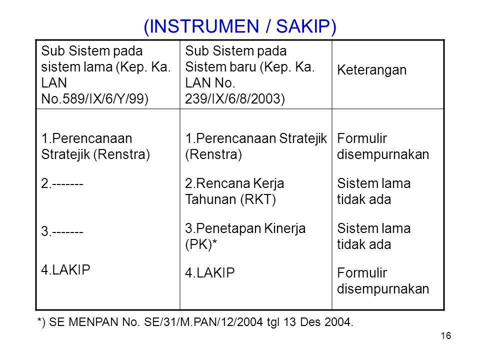 Sub Sistem pada sistem lama (Kep.Ka. LAN No.589/IX/6/Y/99) Sub Sistem pada Sistem baru (Kep.