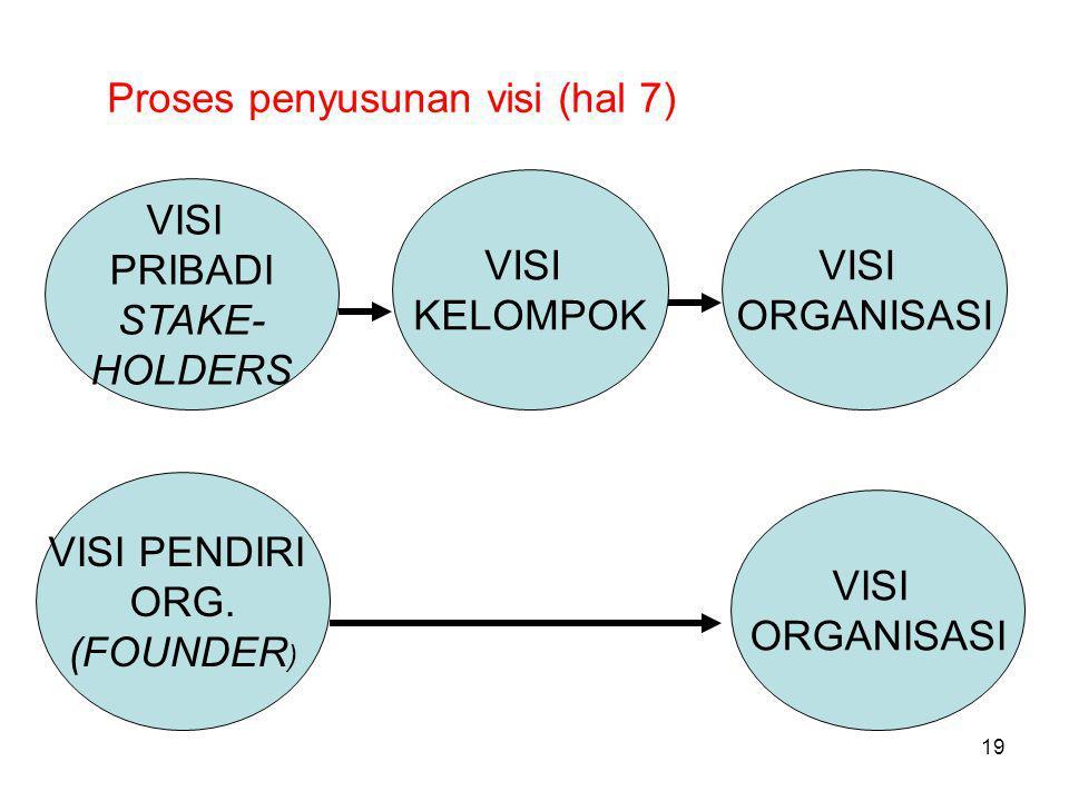 Proses penyusunan visi (hal 7) VISI PRIBADI STAKE- HOLDERS VISI KELOMPOK VISI ORGANISASI VISI ORGANISASI VISI PENDIRI ORG.