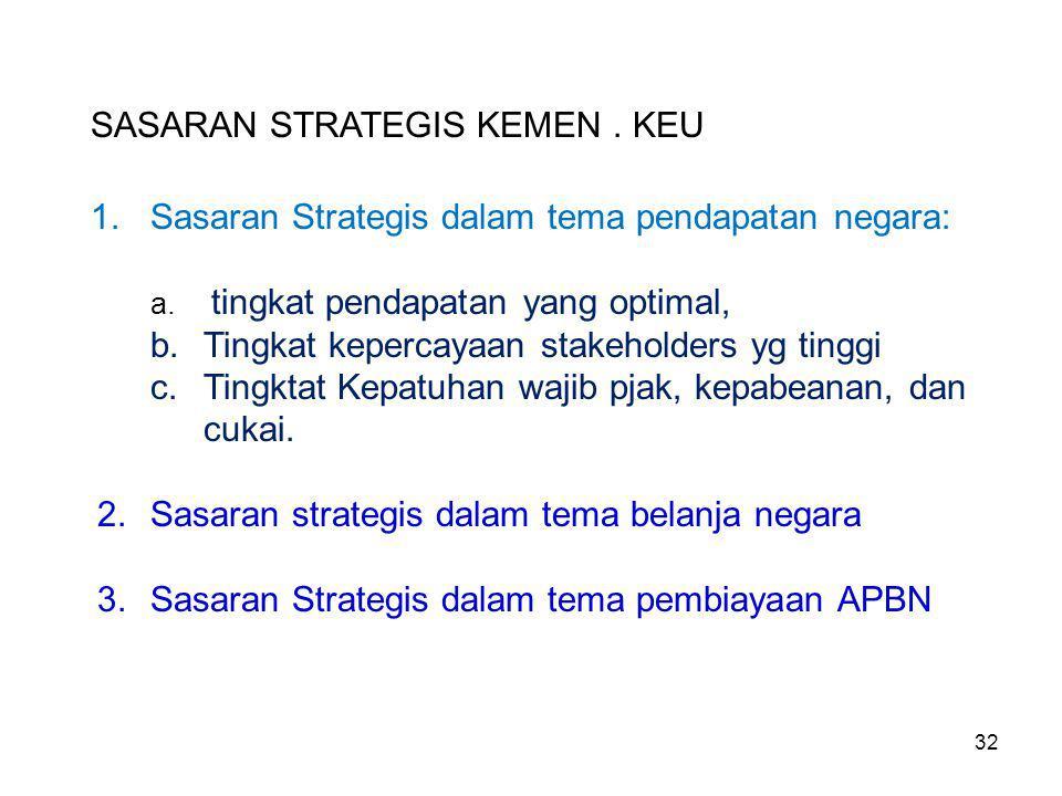 SASARAN STRATEGIS KEMEN.KEU 1.Sasaran Strategis dalam tema pendapatan negara: a.