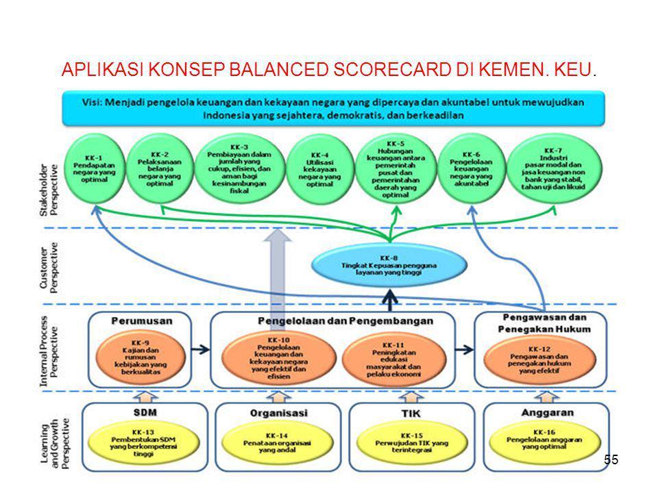 Peta Strategi Kemenkeu APLIKASI KONSEP BALANCED SCORECARD DI KEMEN. KEU. 55