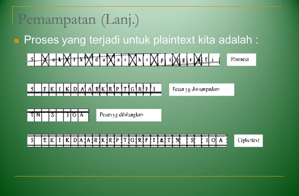 Pemampatan (Lanj.) Proses yang terjadi untuk plaintext kita adalah :