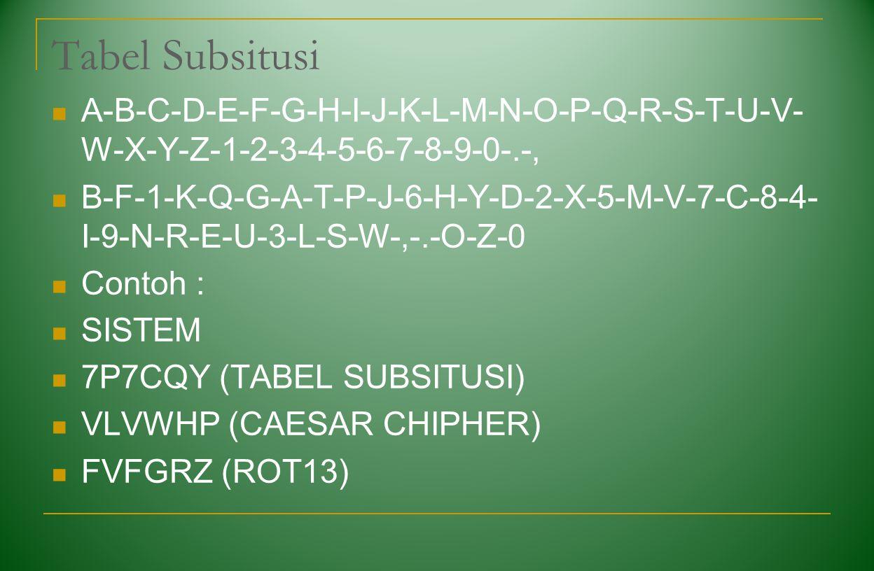 Tabel Subsitusi A-B-C-D-E-F-G-H-I-J-K-L-M-N-O-P-Q-R-S-T-U-V- W-X-Y-Z-1-2-3-4-5-6-7-8-9-0-.-, B-F-1-K-Q-G-A-T-P-J-6-H-Y-D-2-X-5-M-V-7-C-8-4- I-9-N-R-E-