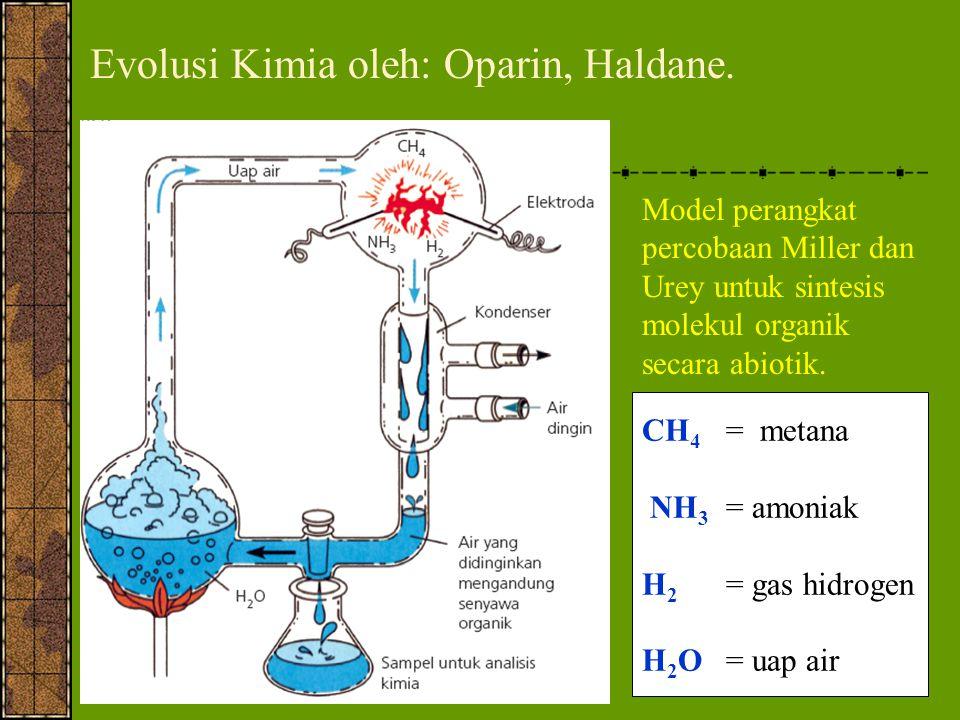 Alexander Oparin mengemukakan bahwa kondisi bumi primitif sangat mendukung reaksi kimia untuk sintesis bahan organik kompleks dan........
