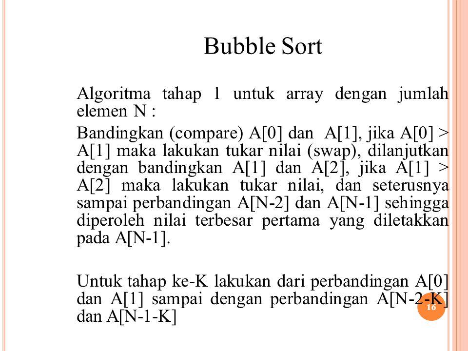 16 Bubble Sort Algoritma tahap 1 untuk array dengan jumlah elemen N : Bandingkan (compare) A[0] dan A[1], jika A[0] > A[1] maka lakukan tukar nilai (swap), dilanjutkan dengan bandingkan A[1] dan A[2], jika A[1] > A[2] maka lakukan tukar nilai, dan seterusnya sampai perbandingan A[N-2] dan A[N-1] sehingga diperoleh nilai terbesar pertama yang diletakkan pada A[N-1].