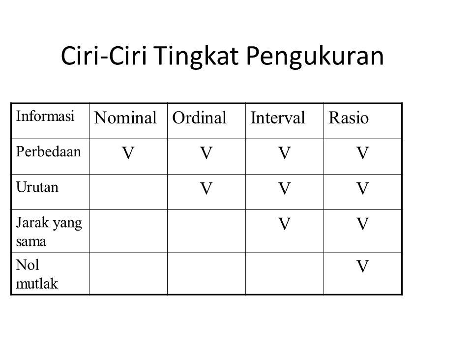 Ciri-Ciri Tingkat Pengukuran Informasi NominalOrdinalIntervalRasio Perbedaan VVVV Urutan VVV Jarak yang sama VV Nol mutlak V