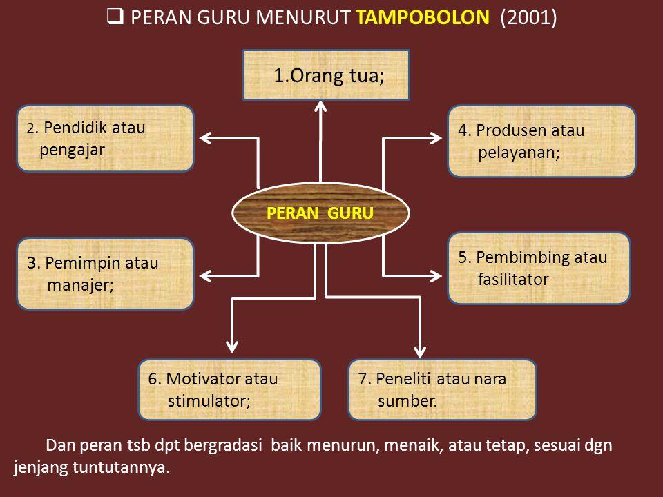  PERAN GURU MENURUT TAMPOBOLON (2001) Dan peran tsb dpt bergradasi baik menurun, menaik, atau tetap, sesuai dgn jenjang tuntutannya.