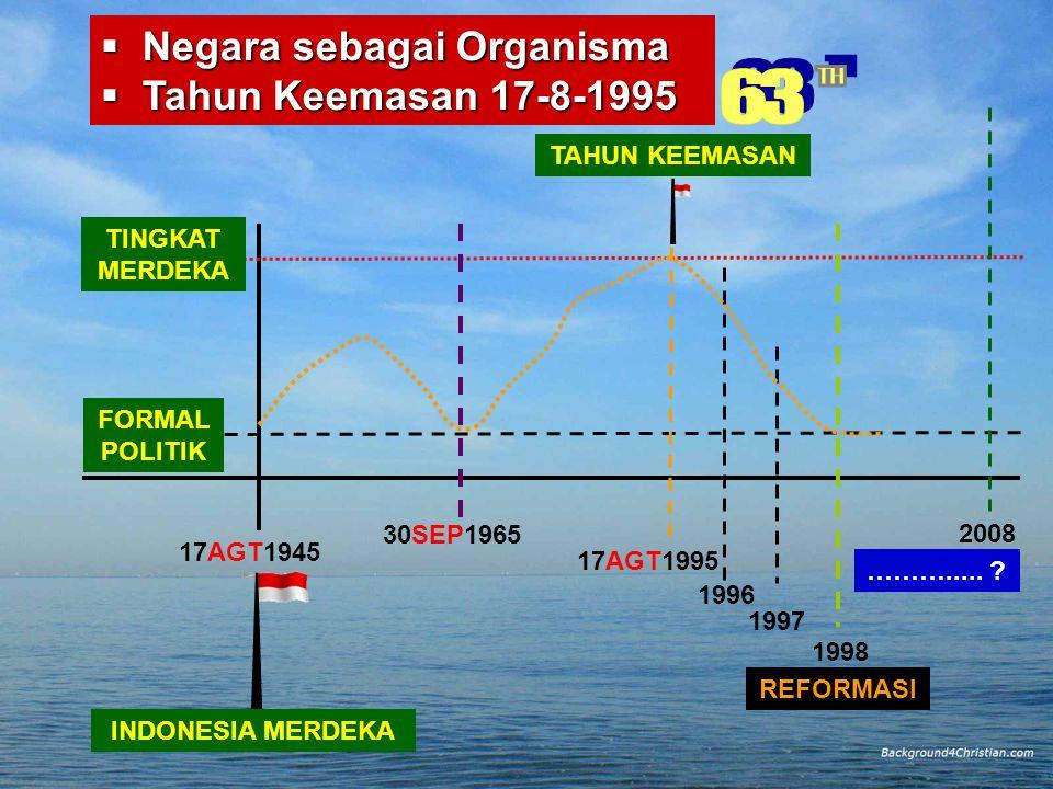 KEWASPADAAN NASIONAL DAN BELA NEGARA BAGI MAHASISWA INDONESIA PARADIGMA NASIONAL PROSES MENINGKATKAN PADNAS & KESADARANBELA NEGARA  PERUMUSAN STRUKTUR ORGANISASI MULAI TINGKAT NASIONAL (GRAND STRATEGY), TINGKAT DEPARTEMEN (STRATEGY), TINGKAT DAERAH (OPERASIONAL DAN TAKTIK); TINGKAT UNIT IMPLEMENTASI (OPERASIONAL)  REGULASI DAN DEREGULASI UNDANG- UNDANG PENYELENGGARAAN BELA NEGARA  RESTRUKTURISASI DAN REVISI MATERI KURIKULER PENDIDIKAN ( MPK- PKN DI PT )  KEMBANGKAN PENDIDIKAN NON FORMAL/ EKSTRA KURIKULER PT  BELUM TERSOSIA- LISASIKANNYA KEWENANGAN DAN TANGGUNGJAWAB P'LENGGARAAN BELA NEG SCR MERATA  MASIH ADANYA SISTEM PER-UU/ PERATURAN YG BLM MENDUKUNG DLM USAHA & KEGIATAN BN.