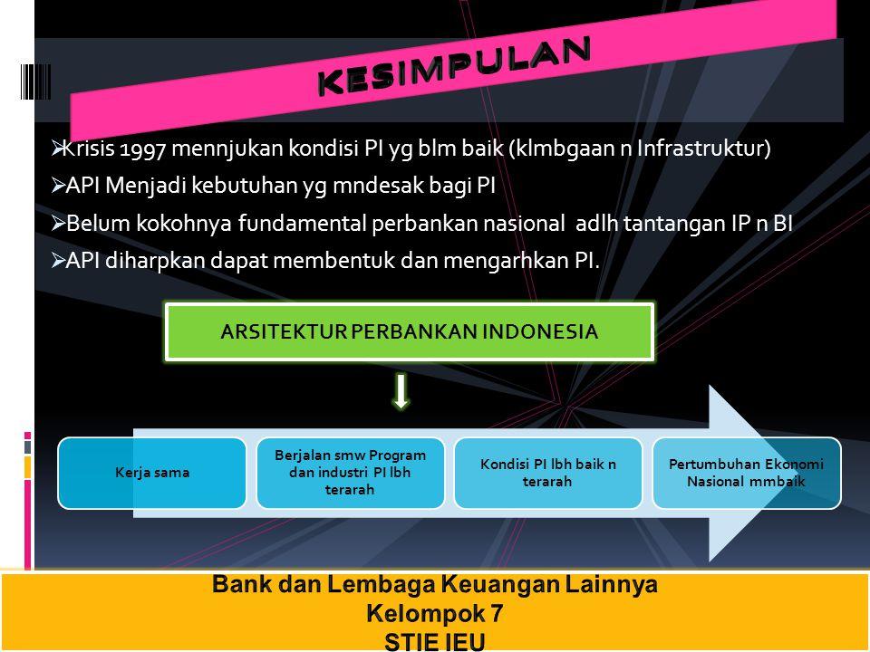  Krisis 1997 mennjukan kondisi PI yg blm baik (klmbgaan n Infrastruktur)  API Menjadi kebutuhan yg mndesak bagi PI  Belum kokohnya fundamental perb