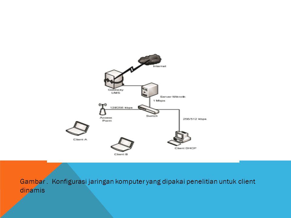 Gambar. Konfigurasi jaringan komputer yang dipakai penelitian untuk client dinamis