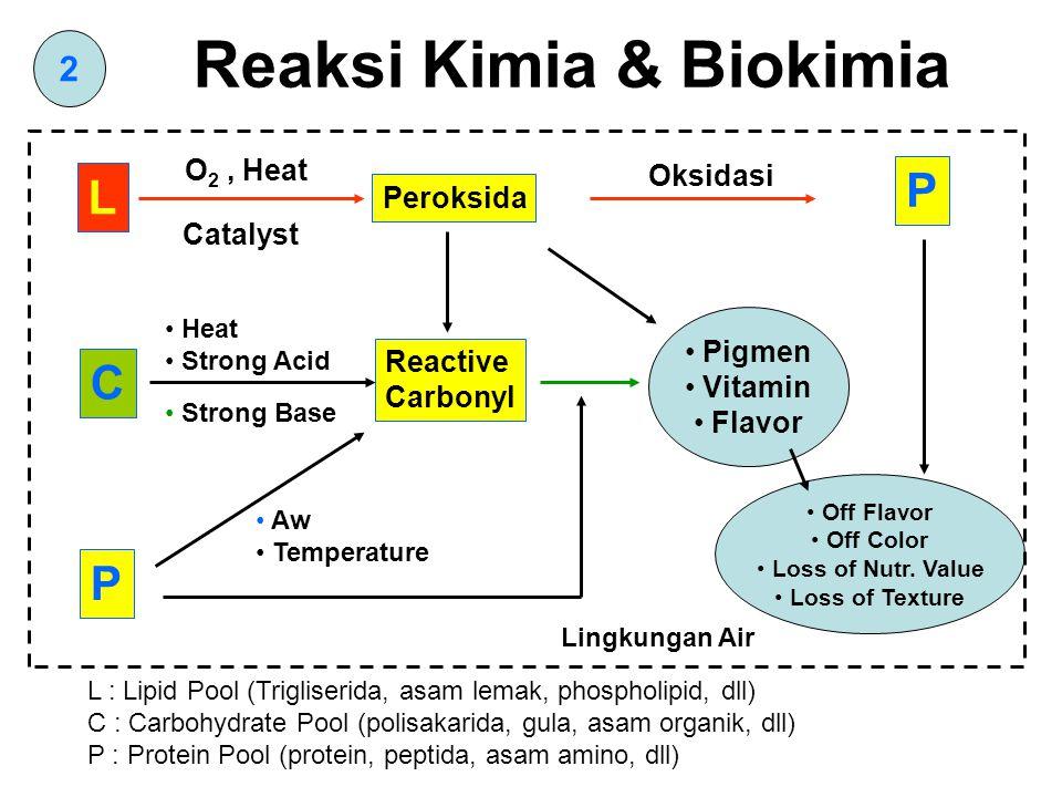 2 Reaksi Kimia & Biokimia L C P Peroksida Reactive Carbonyl Pigmen Vitamin Flavor Off Flavor Off Color Loss of Nutr.