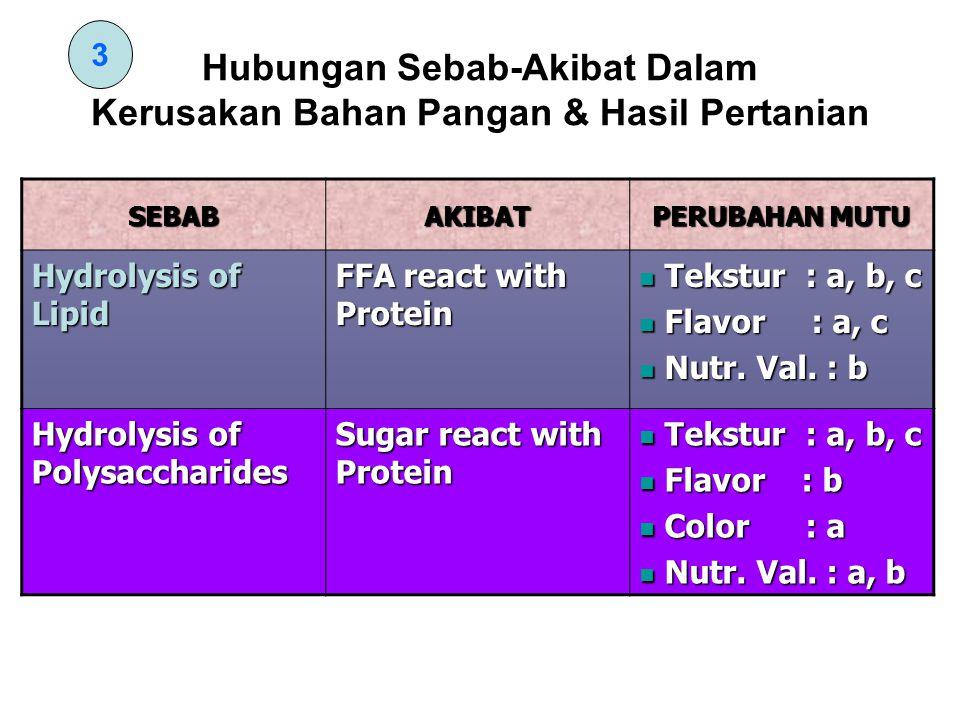 Hubungan Sebab-Akibat Dalam Kerusakan Bahan Pangan & Hasil Pertanian SEBABAKIBAT PERUBAHAN MUTU Hydrolysis of Lipid FFA react with Protein Tekstur : a, b, c Tekstur : a, b, c Flavor : a, c Flavor : a, c Nutr.