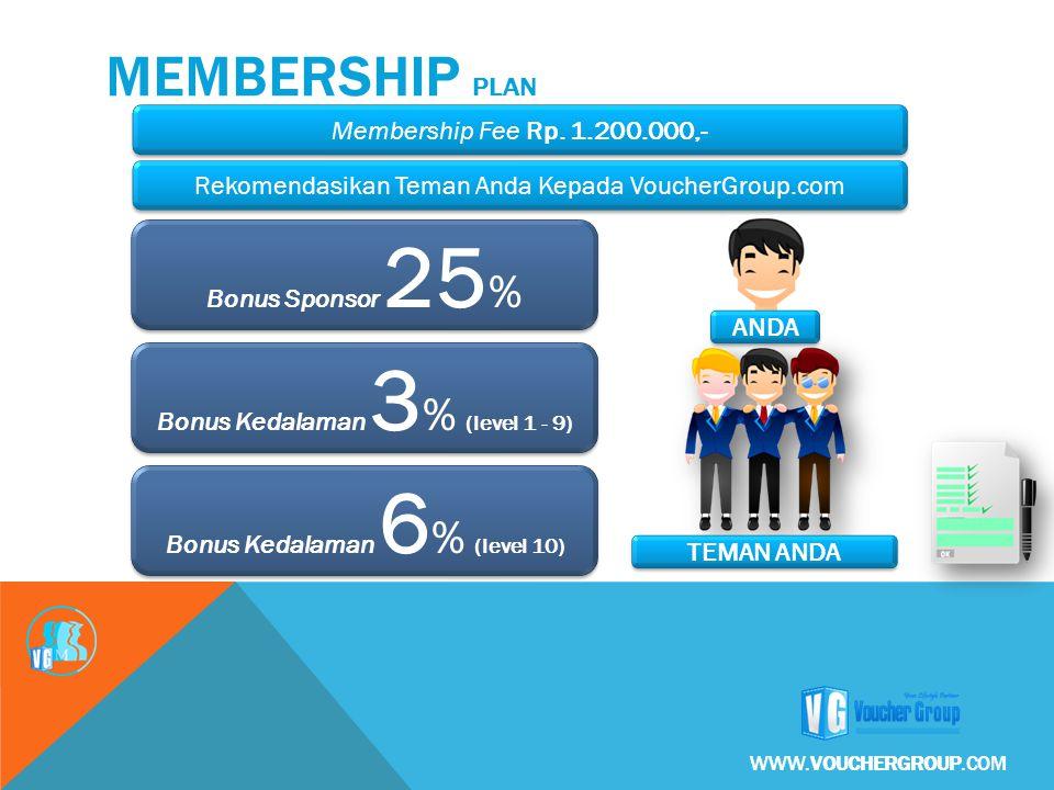 Membership Fee Rp. 1.200.000,- Rekomendasikan Teman Anda Kepada VoucherGroup.com ANDA TEMAN ANDA Bonus Sponsor 25 % MEMBERSHIP PLAN Bonus Kedalaman 3