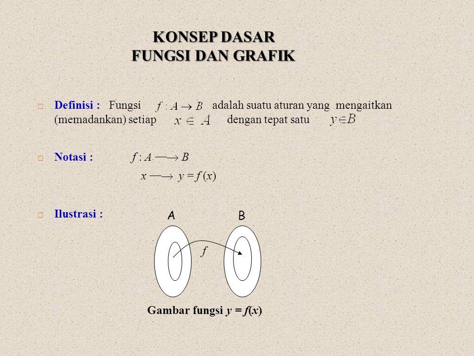 KONSEP DASAR FUNGSI DAN GRAFIK  Definisi : Fungsi adalah suatu aturan yang mengaitkan (memadankan) setiap dengan tepat satu  Notasi : f : A  B x 