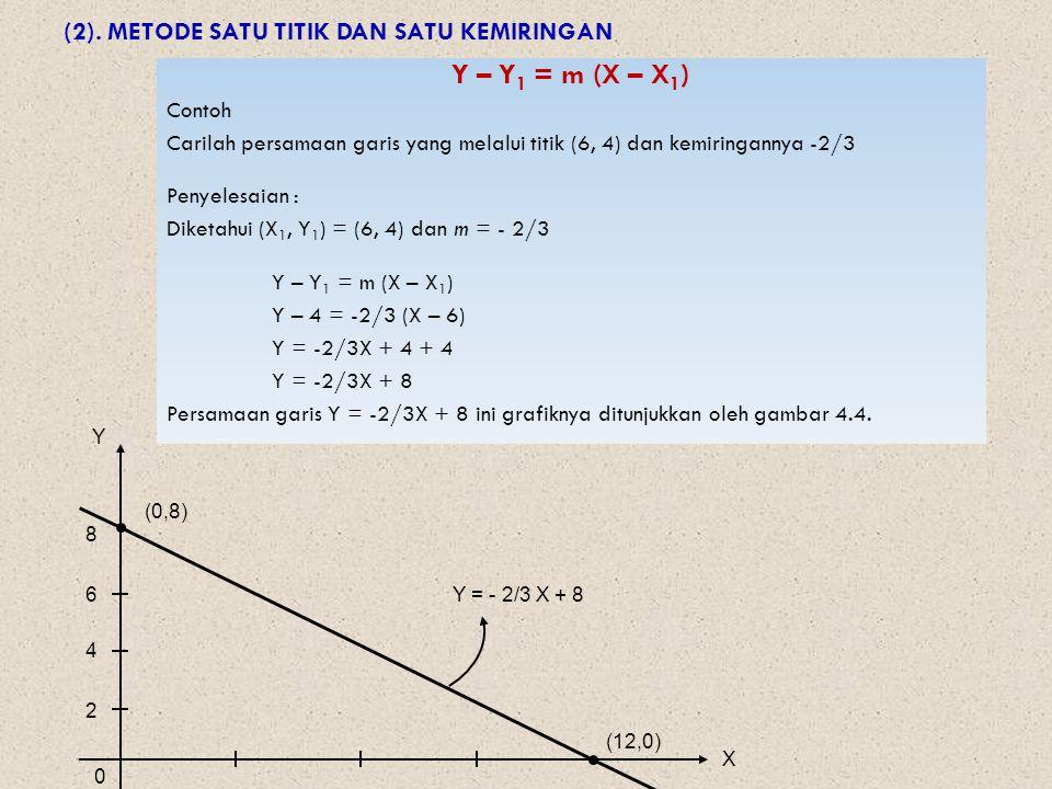 (2). METODE SATU TITIK DAN SATU KEMIRINGAN Y – Y 1 = m (X – X 1 ) Contoh Carilah persamaan garis yang melalui titik (6, 4) dan kemiringannya -2/3 Peny