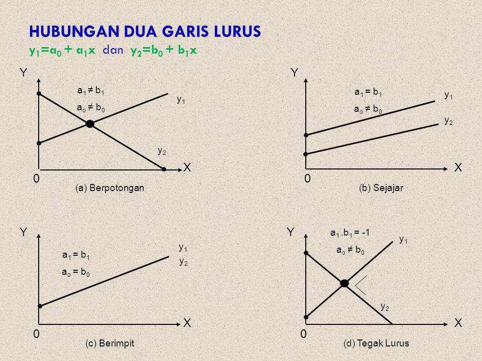 HUBUNGAN DUA GARIS LURUS y 1 =a 0 + a 1 x dan y 2 =b 0 + b 1 x YY YY XX XX 00 00 (a) Berpotongan(b) Sejajar (c) Berimpit(d) Tegak Lurus a 1 ≠ b 1 a o