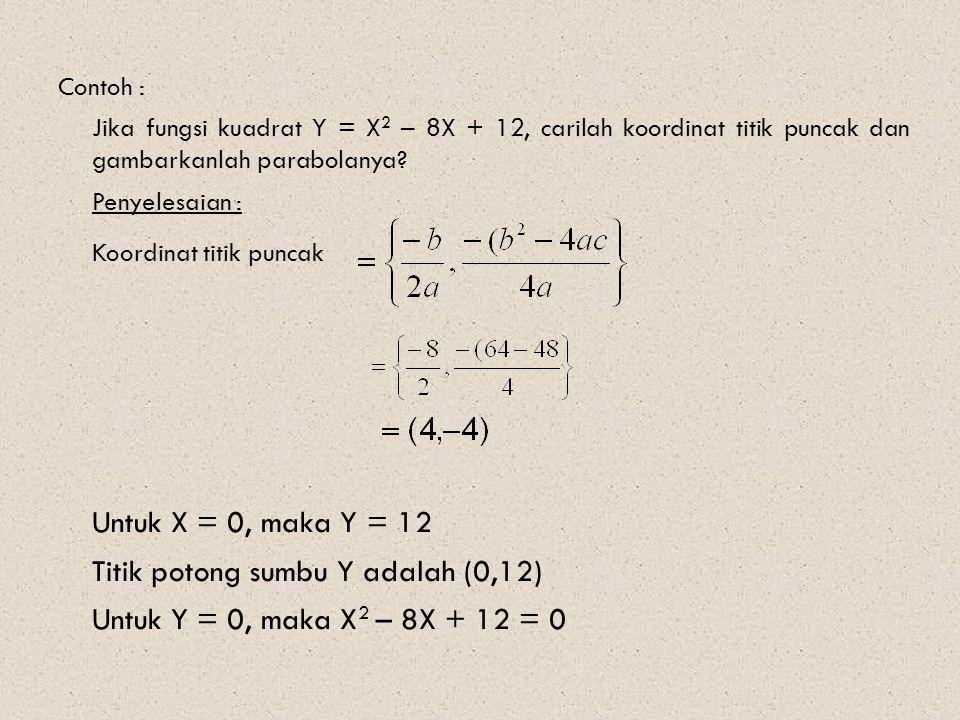 Contoh : Jika fungsi kuadrat Y = X 2 – 8X + 12, carilah koordinat titik puncak dan gambarkanlah parabolanya? Penyelesaian : Koordinat titik puncak Unt