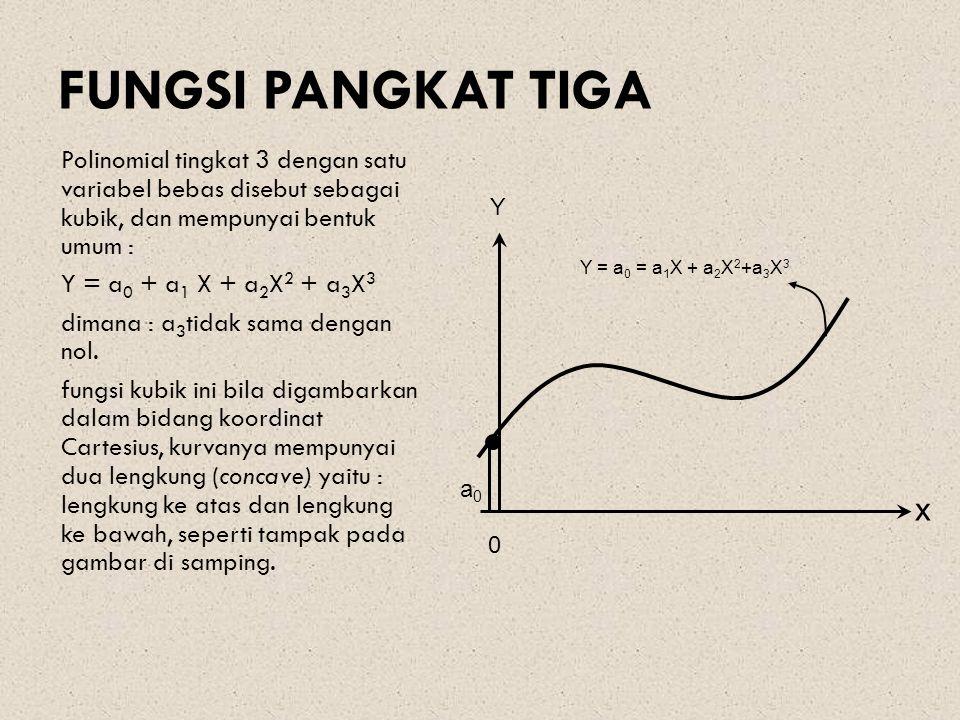 FUNGSI PANGKAT TIGA Polinomial tingkat 3 dengan satu variabel bebas disebut sebagai kubik, dan mempunyai bentuk umum : Y = a 0 + a 1 X + a 2 X 2 + a 3