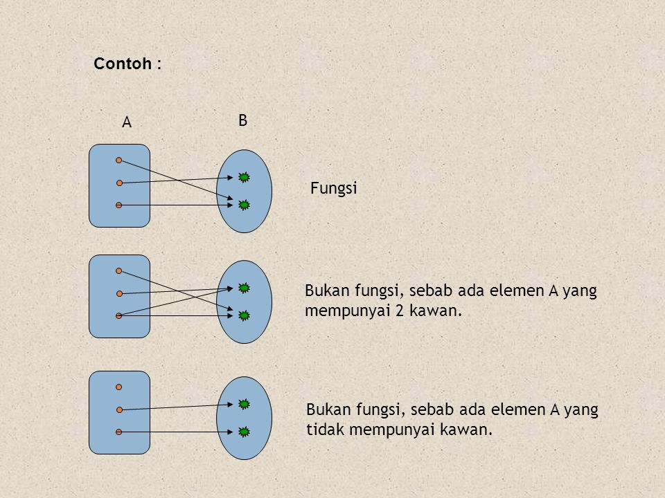 Fungsi Bukan fungsi, sebab ada elemen A yang mempunyai 2 kawan. Bukan fungsi, sebab ada elemen A yang tidak mempunyai kawan. A B Contoh :