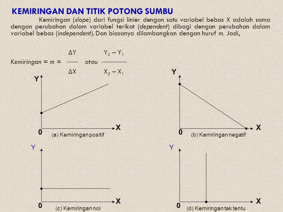 BENTUK UMUM FUNGSI LINIER Y=a 0 + a 1 X di mana a, tidak sama dengan nol.