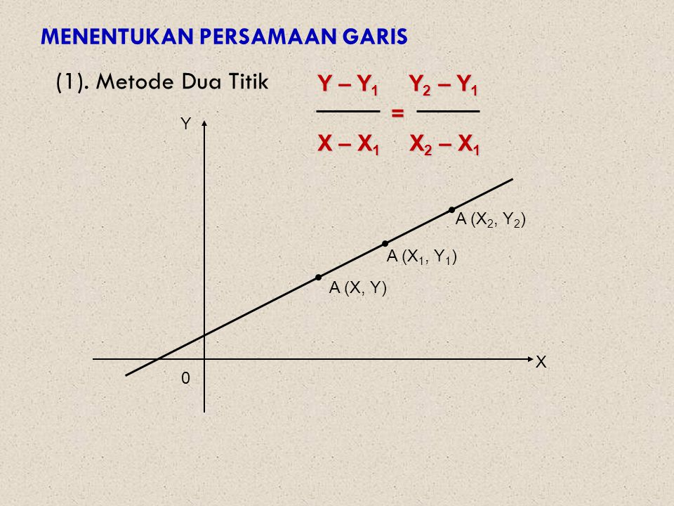 MENENTUKAN PERSAMAAN GARIS (1). Metode Dua Titik Y – Y 1 Y 2 – Y 1 = X – X 1 X 2 – X 1 Y 0 X A (X 2, Y 2 ) A (X 1, Y 1 ) A (X, Y)