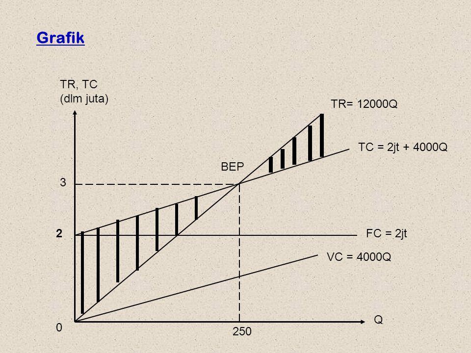 Contoh-2 Diketahui biaya variabel/unit untuk membuat bika padang adalah Rp 1.500, total biaya tetap adalah Rp 500.000 Harga sebuah bika dipasaran adalah: Rp 2500.