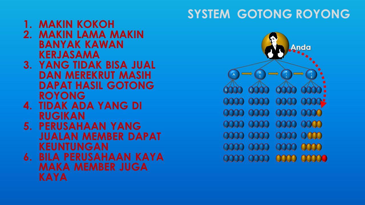 SYSTEM GOTONG ROYONG A1A1 A A11A11 A12A12 Anda BCD 1.MAKIN KOKOH 2.MAKIN LAMA MAKIN BANYAK KAWAN KERJASAMA 3.YANG TIDAK BISA JUAL DAN MEREKRUT MASIH DAPAT HASIL GOTONG ROYONG 4.TIDAK ADA YANG DI RUGIKAN 5.PERUSAHAAN YANG JUALAN MEMBER DAPAT KEUNTUNGAN 6.BILA PERUSAHAAN KAYA MAKA MEMBER JUGA KAYA