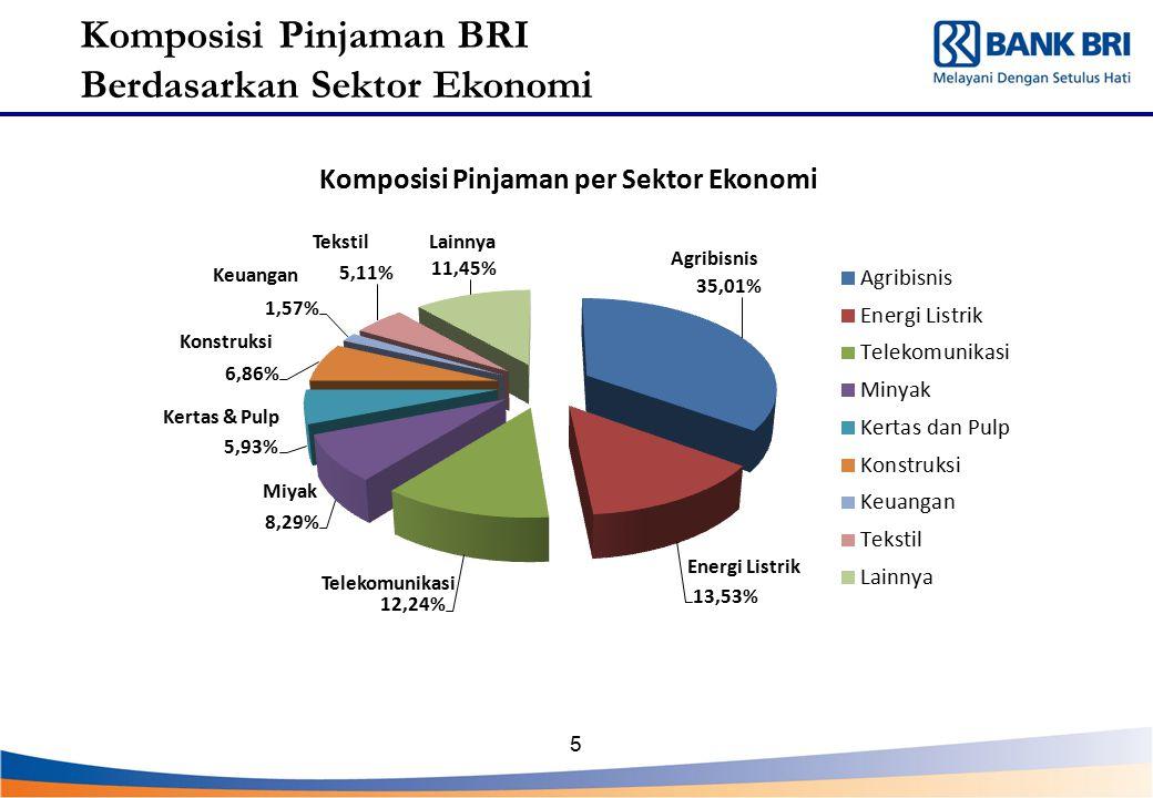 5 Komposisi Pinjaman BRI Berdasarkan Sektor Ekonomi Agribisnis Energi Listrik Telekomunikasi Miyak Kertas & Pulp Konstruksi Keuangan TekstilLainnya