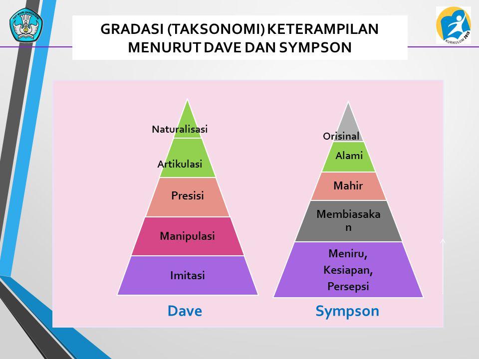 GRADASI (TAKSONOMI) KETERAMPILAN MENURUT DAVE DAN SYMPSON Alami SympsonDave Naturalisasi Artikulasi Orisinal