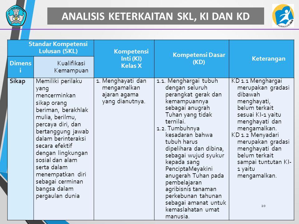 ANALISIS KETERKAITAN SKL, KI DAN KD Standar Kompetensi Lulusan (SKL) Kompetensi Inti (KI) Kelas X Kompetensi Dasar (KD) Keterangan Dimens i Kualifikas