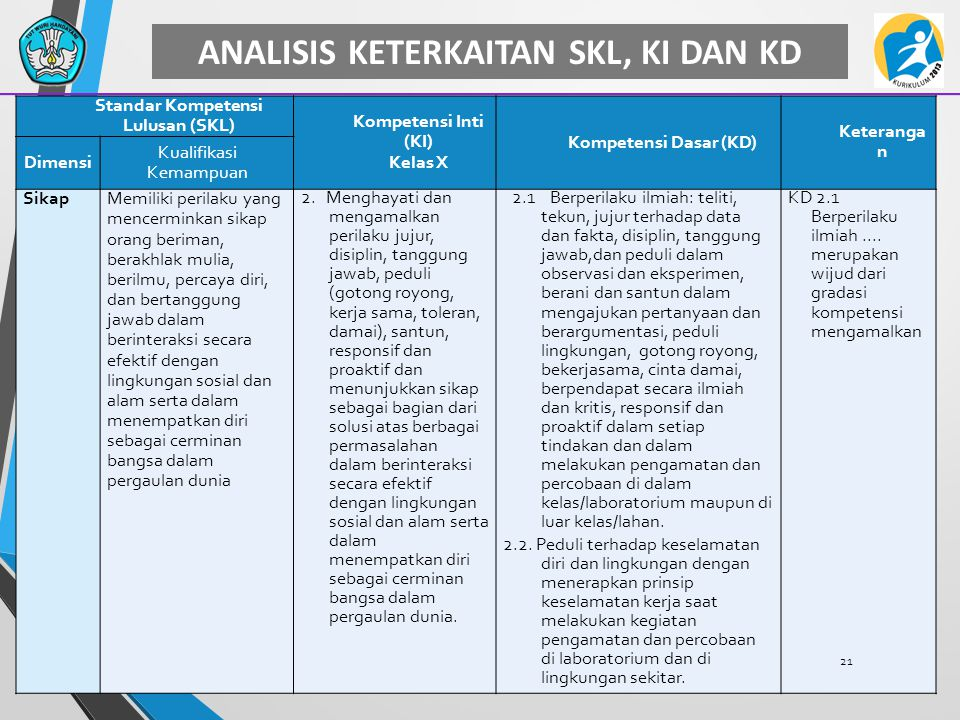 ANALISIS KETERKAITAN SKL, KI DAN KD Standar Kompetensi Lulusan (SKL) Kompetensi Inti (KI) Kelas X Kompetensi Dasar (KD) Keteranga n Dimensi Kualifikas