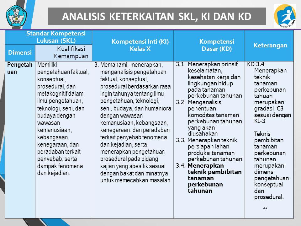 ANALISIS KETERKAITAN SKL, KI DAN KD Standar Kompetensi Lulusan (SKL) Kompetensi Inti (KI) Kelas X Kompetensi Dasar (KD) Keterangan Dimensi Kualifikasi