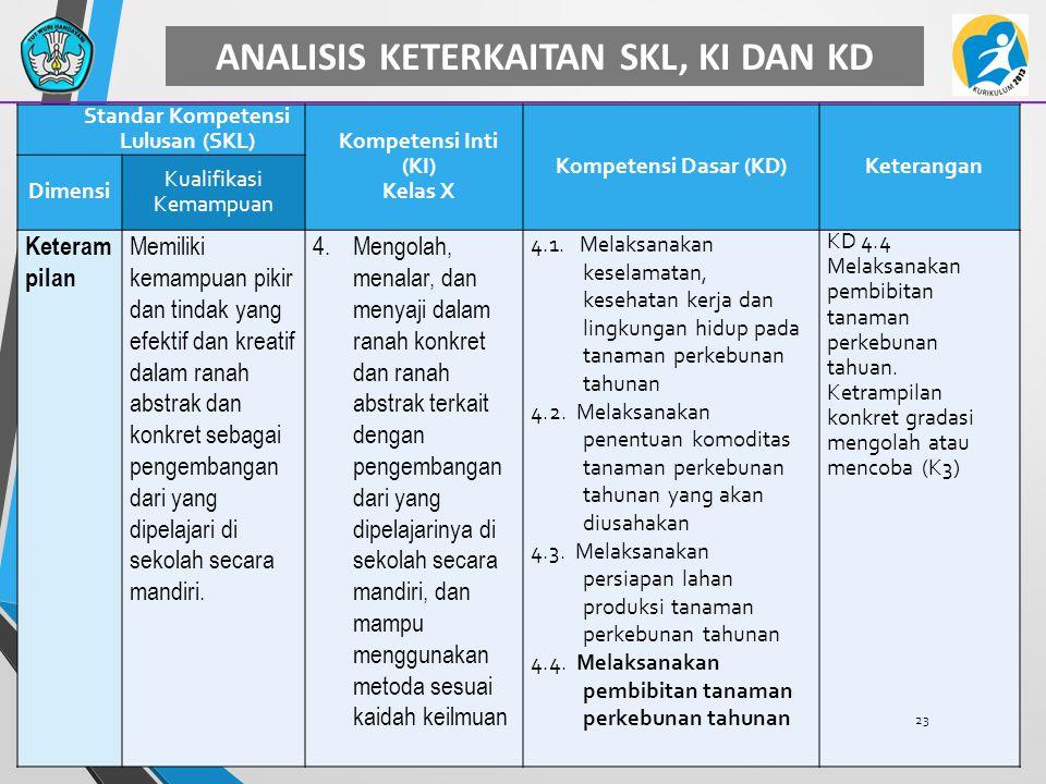 ANALISIS KETERKAITAN SKL, KI DAN KD Standar Kompetensi Lulusan (SKL) Kompetensi Inti (KI) Kelas X Kompetensi Dasar (KD)Keterangan Dimensi Kualifikasi Kemampuan Keteram pilan Memiliki kemampuan pikir dan tindak yang efektif dan kreatif dalam ranah abstrak dan konkret sebagai pengembangan dari yang dipelajari di sekolah secara mandiri.