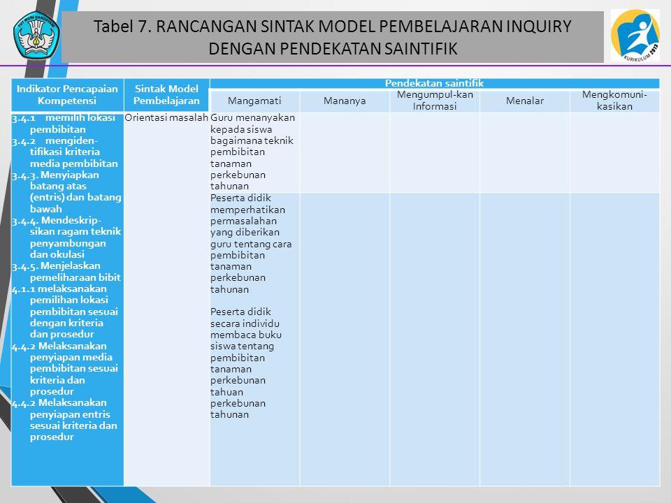 Tabel 7. RANCANGAN SINTAK MODEL PEMBELAJARAN INQUIRY DENGAN PENDEKATAN SAINTIFIK 48 Indikator Pencapaian Kompetensi Sintak Model Pembelajaran Pendekat