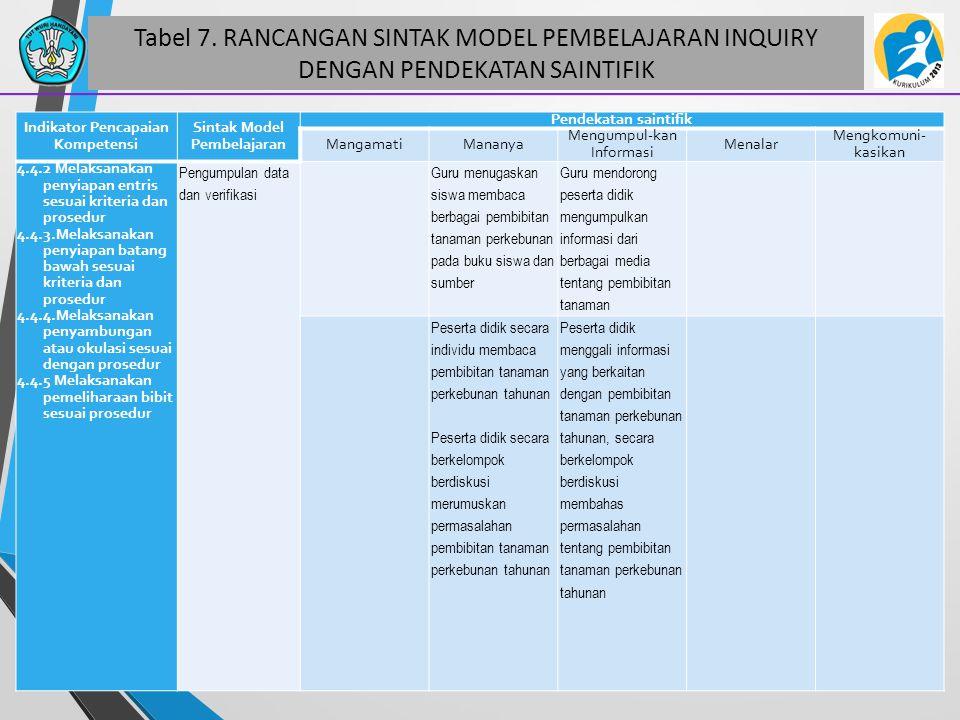 Tabel 7. RANCANGAN SINTAK MODEL PEMBELAJARAN INQUIRY DENGAN PENDEKATAN SAINTIFIK 49 Indikator Pencapaian Kompetensi Sintak Model Pembelajaran Pendekat