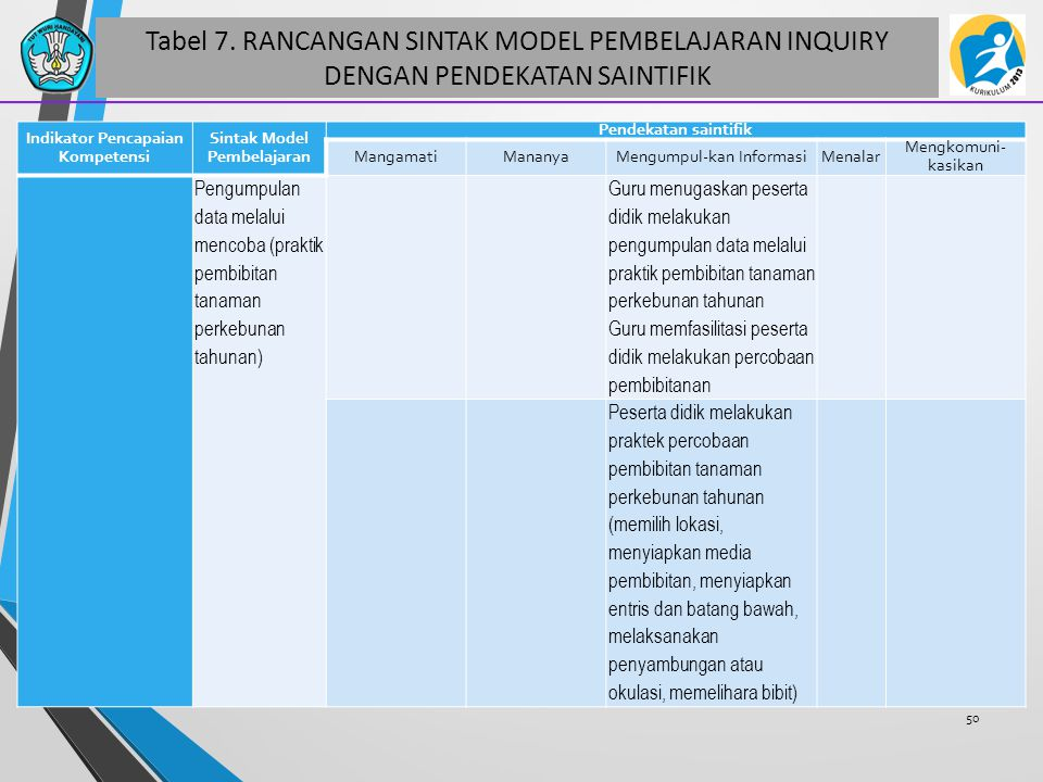 Tabel 7. RANCANGAN SINTAK MODEL PEMBELAJARAN INQUIRY DENGAN PENDEKATAN SAINTIFIK 50 Indikator Pencapaian Kompetensi Sintak Model Pembelajaran Pendekat