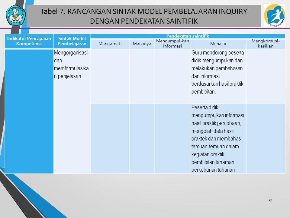 Tabel 7. RANCANGAN SINTAK MODEL PEMBELAJARAN INQUIRY DENGAN PENDEKATAN SAINTIFIK 51 Indikator Pencapaian Kompetensi Sintak Model Pembelajaran Pendekat