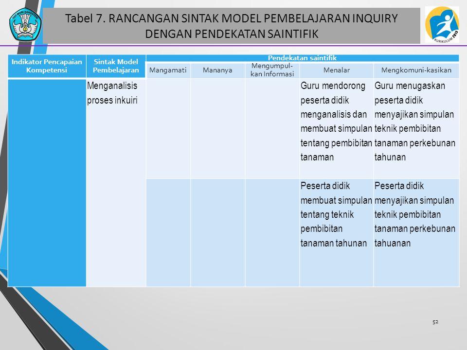 Tabel 7. RANCANGAN SINTAK MODEL PEMBELAJARAN INQUIRY DENGAN PENDEKATAN SAINTIFIK 52 Indikator Pencapaian Kompetensi Sintak Model Pembelajaran Pendekat
