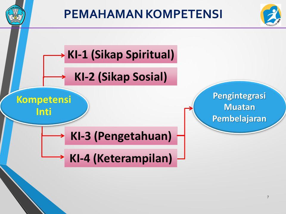 LCK Ranah Keterampilan 68 Nama Peserta Didik:...............................